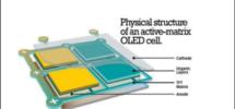 AMOLED vs OLED vs LCD Display