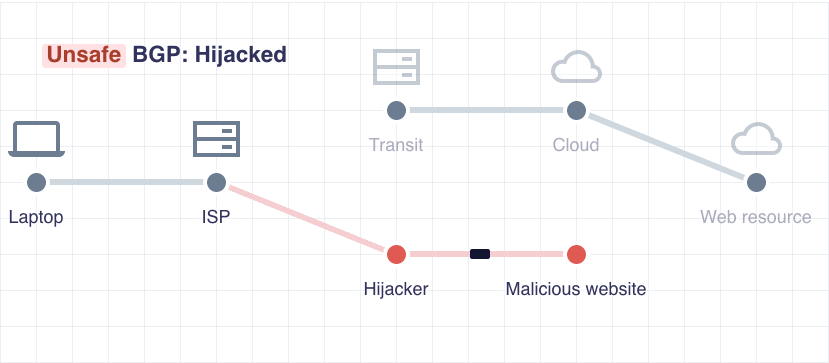 How to secure Border Gateway Protocol and avoid malicious sites?