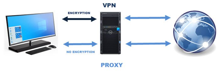 What is the difference between a Proxy and a VPN?